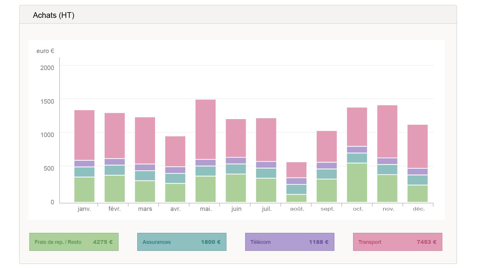 Purchasing Chart - Management
