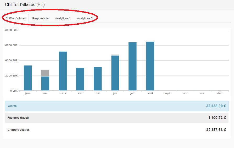 Smoall - Graphique chiffre d'affaires tabs
