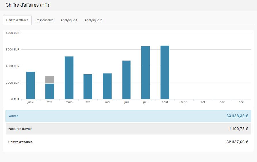 Smoall - Graphique chiffre d'affaires total