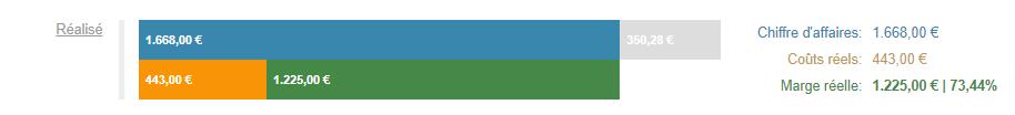 Smoall-aperçu graphique rentabilité projet