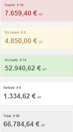 Smoall-devis-nombre et montant par statut